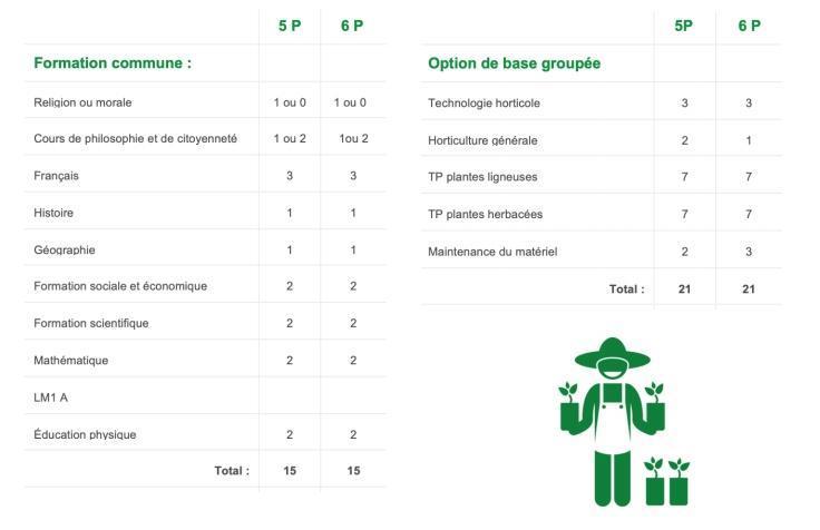 5P horticulture